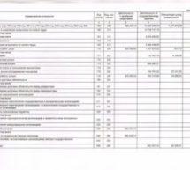 Отчет о финансовых результатах деятельности