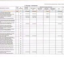 Отчет об исполнении ПФХД в 2016 году